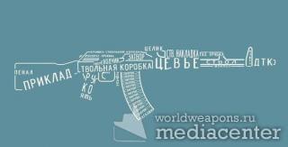 Название всех частей Автомата Калашникова. Инофграфика. P.S Обязан знать каждый мужик!